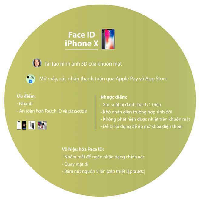 Face ID la con dao hai luoi tren iPhone X hinh anh 1